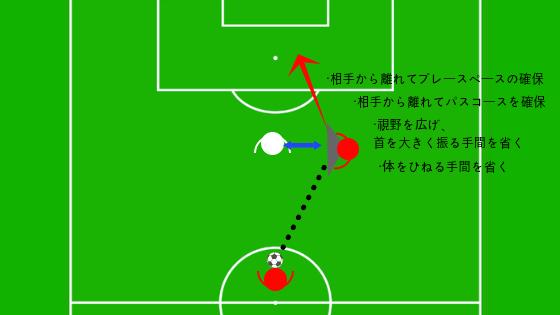 サッカー ポジショニング ポジショナルプレー ボール 受ける 角度 受け方 位置 コントロール オフザボール オンザボール メリット デメリット 基本 理論
