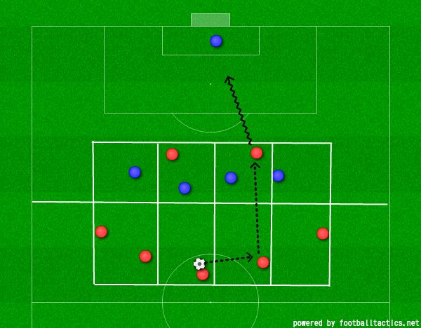 サッカー ディフェンス 守備 練習 メニュー トレーニング オフェンス 攻撃 ジュニアユース 中学生 難しい 基本 カバーリング