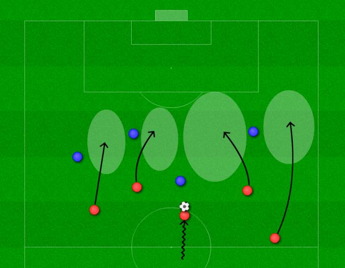 サッカー カウンター攻撃 守備 良い ポイント 実行 オフェンス 得点 ゴール
